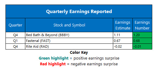 corporate earnings april 11