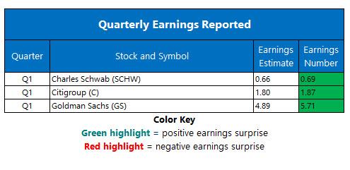 corporate earnings april 15
