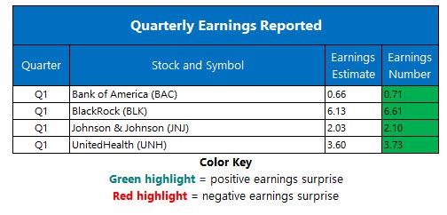 corporate earnings april 16