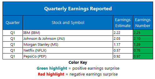 corporate earnings april 17