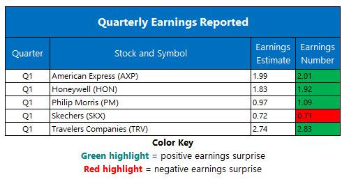 corporate earnings april 18