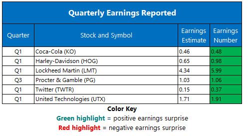 corporate earnings april 23