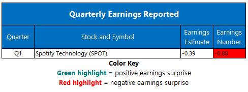 corporate earnings april 29