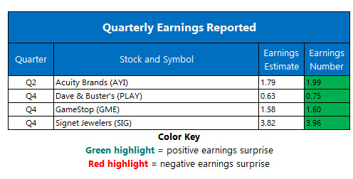 corporate earnings april 3