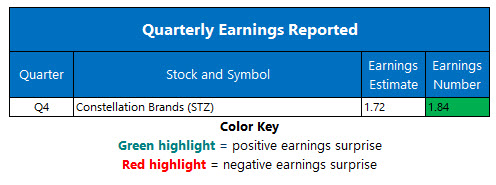 Corporate Earnings April 4