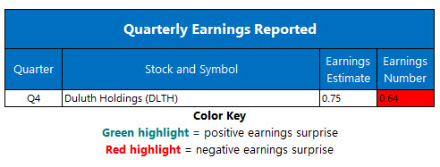 corporate earnings april 5