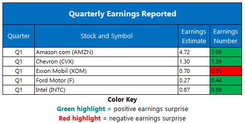 Recap earnings April 26