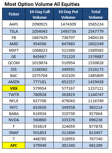 most active stock options may 6