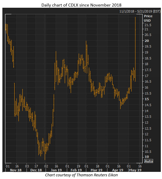 cdlx stock chart