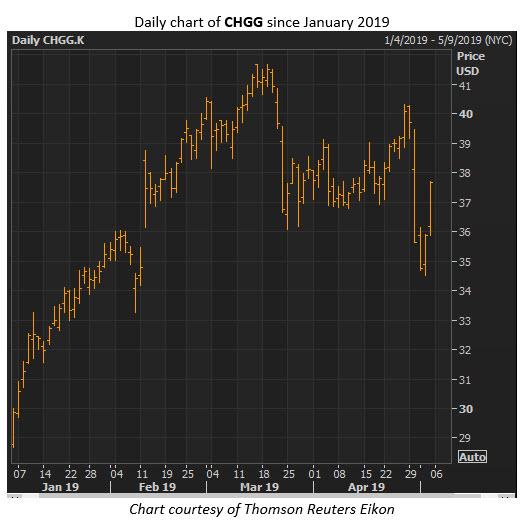 chgg stock price