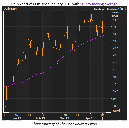 eem etf price