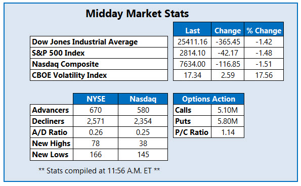 midday market stats march 23