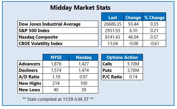 midday market stats may 1