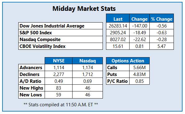 midday market stats may 2