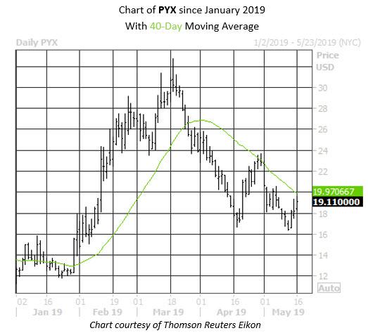 MMC Daily Chart PYX