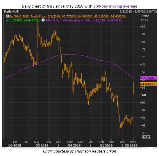 nus stock price may 1