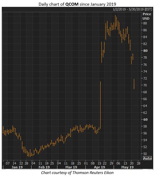 qcom stock price may 22
