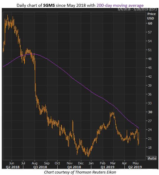 sgms stock price