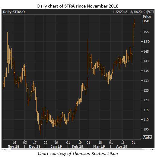 stra stock price