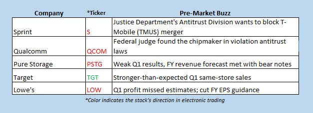 buzz stocks may 22