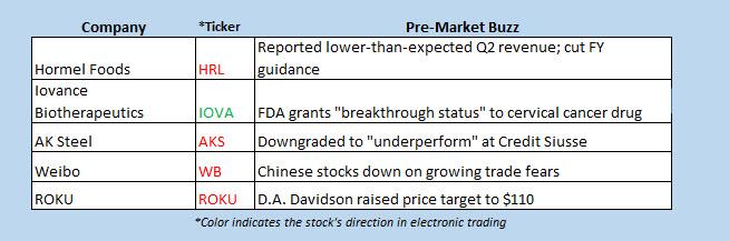 buzz stocks may 23