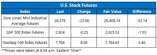 Futures Chart OV May 2