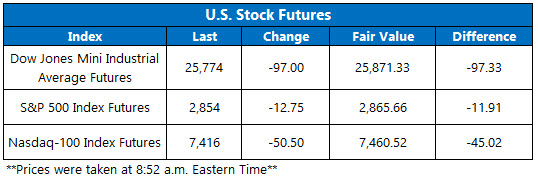 OV Futures Chart May 22