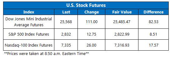 OV Futures Chart May 24
