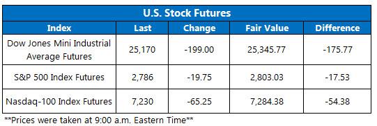 OV Futures Chart May 29 fixed