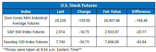 OV Futures Chart May 7