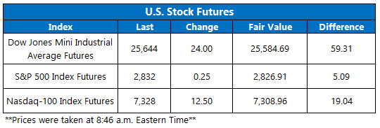 Stock Futures Chart May 28
