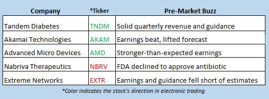 stock market news may 1
