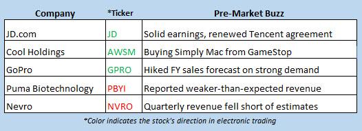 stock market news may 10
