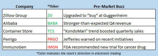 stock market news may 15