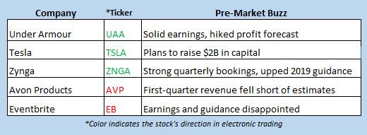 stock market news may 2