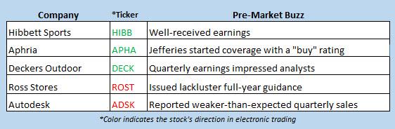 stock market news may 24