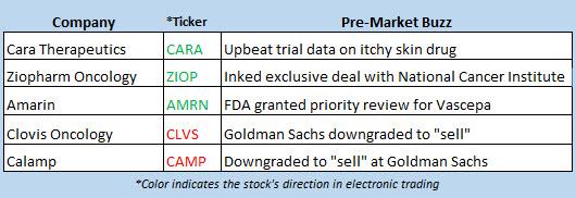 stock market news may 29