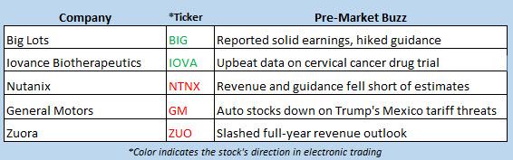 stock market news may 31