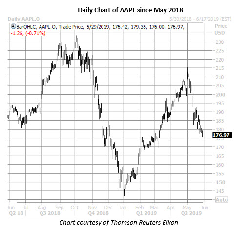 apple stock daily price chart on may 29