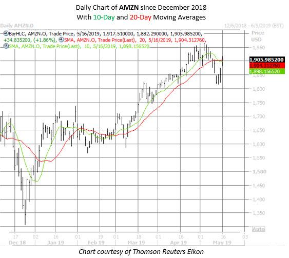 AMZN stock chart May 16