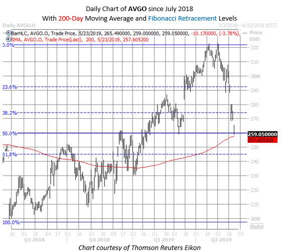 AVGO stock chart may 23