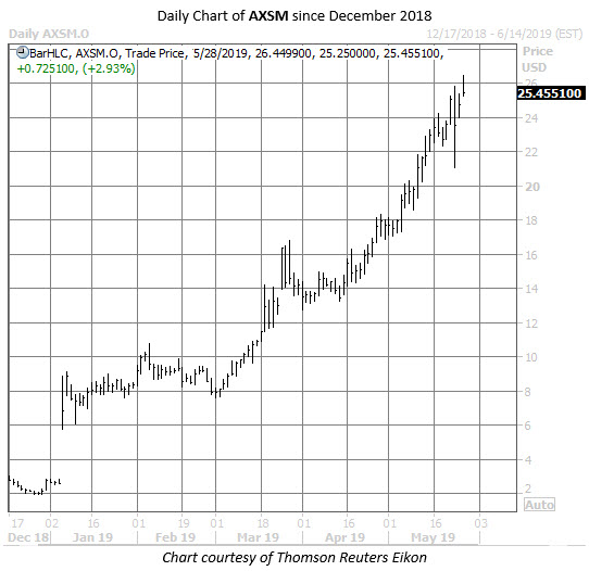 AXSM stock chart may 28