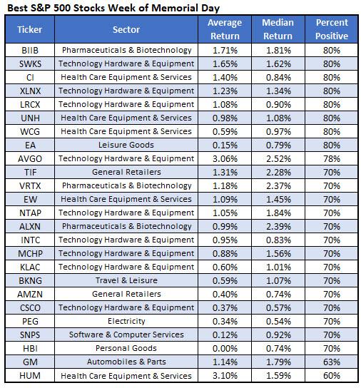 best stocks memorial day week
