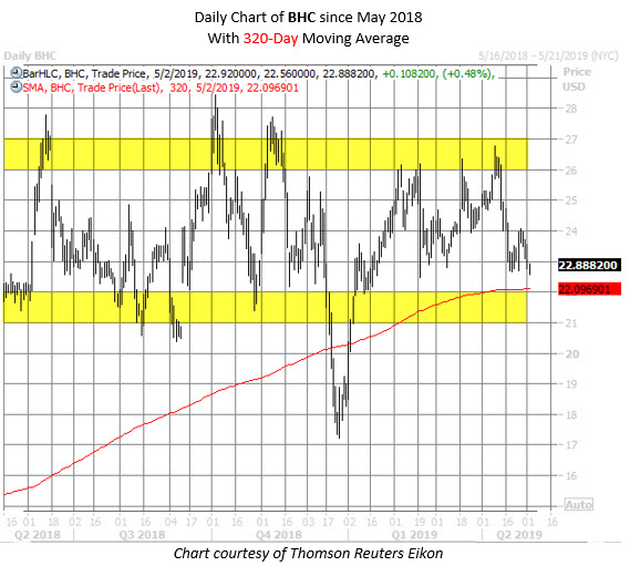 BHC stock chart May 2