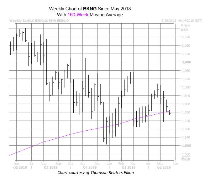 BKNG Chart May 20
