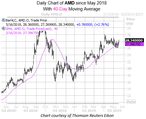 Daily AMD with 40MA Since May 2018