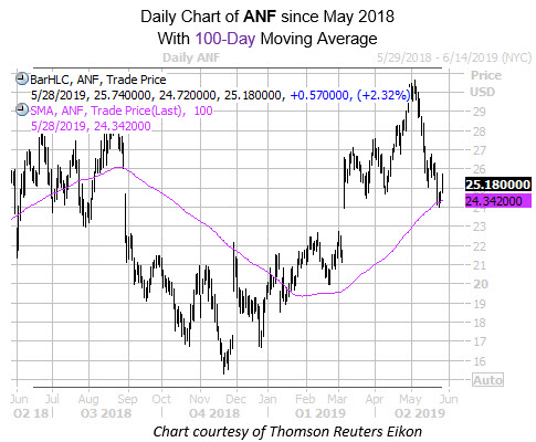 Daily ANF with 100MA Since May 2018
