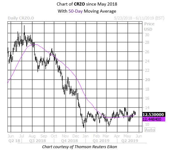Daily Chart CRZO