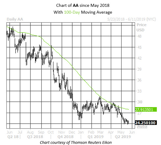 Daily Stock Chart AA