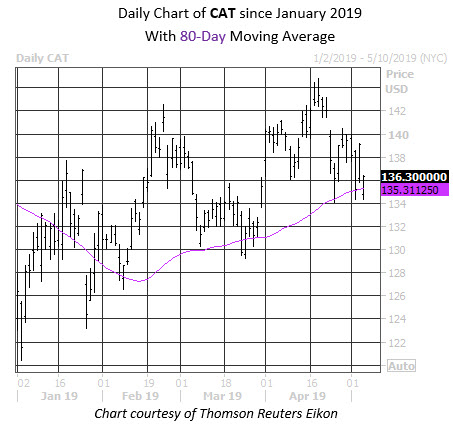 Daily Stock Chart CAT